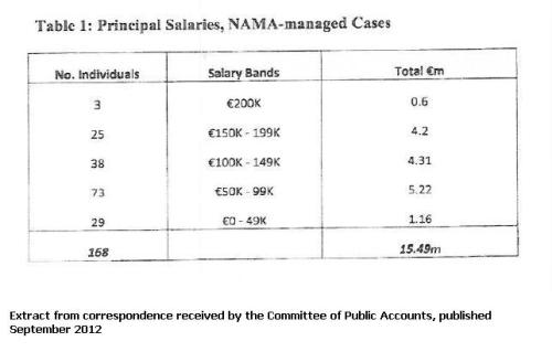http://namawinelake.files.wordpress.com/2012/09/namaprincipalsalaries.jpg?w=500