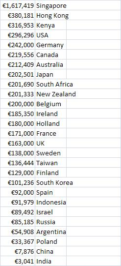 WorldLeaderSalaries